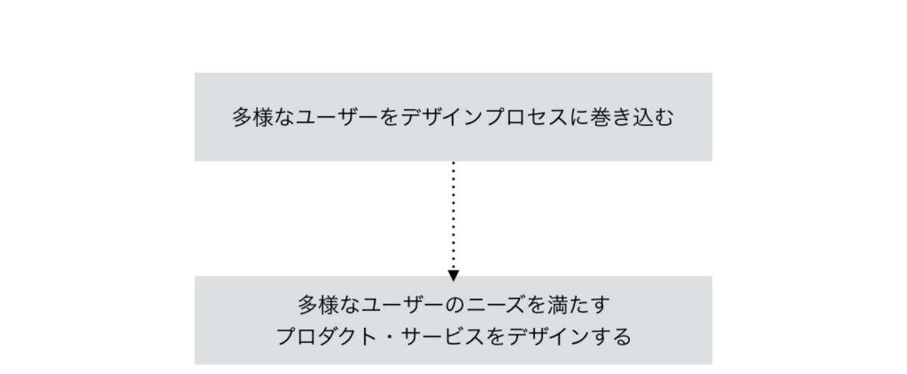 20180225_インクルーシブデザインを理解するためのスライド
