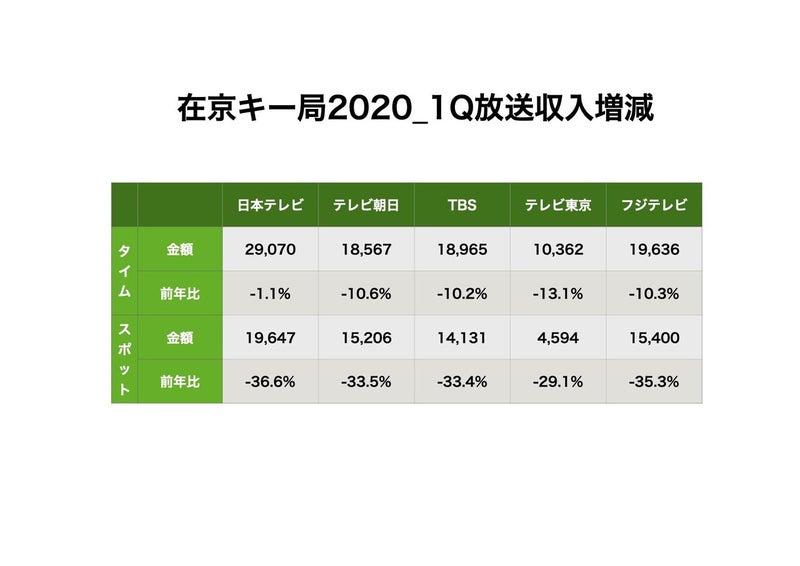在京キー局放送収入2020_1Q