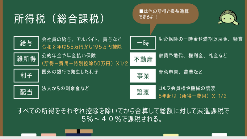 総合課税(1)