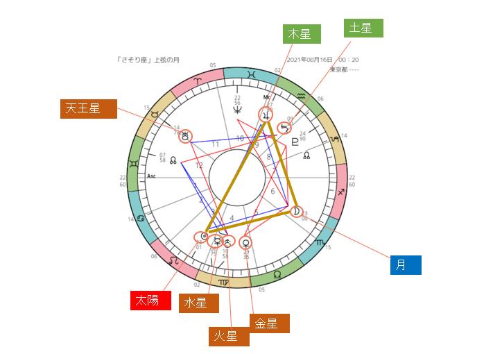 2021-08-16 さそり座上弦の月