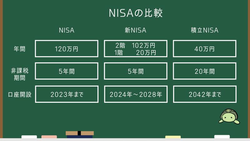NISA比較
