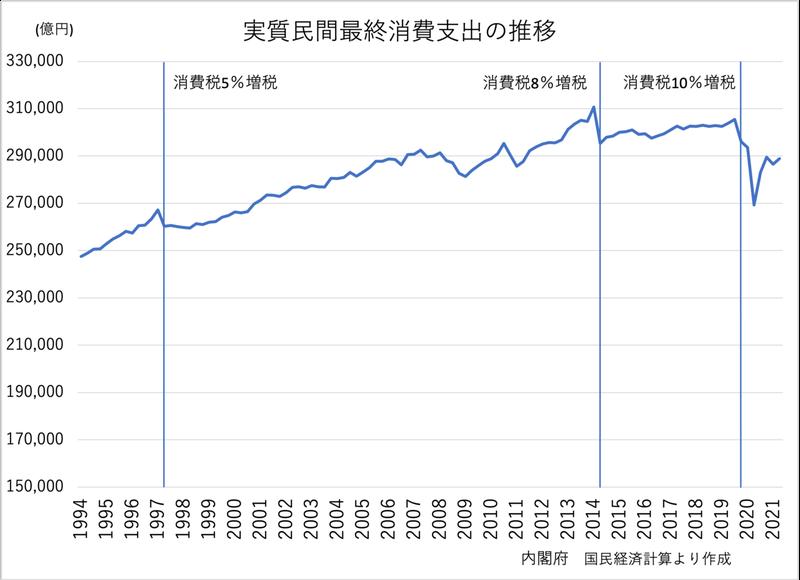 実質民間最終消費支出の推移