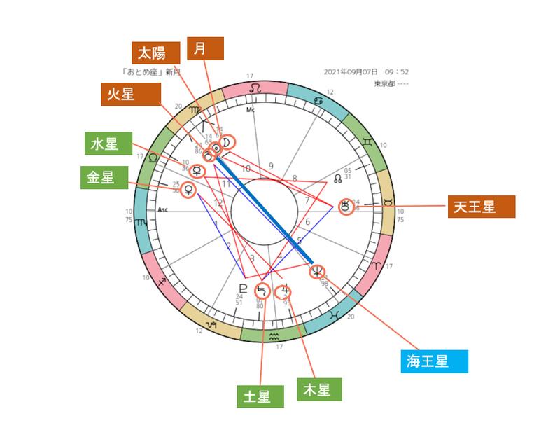 スクリーンショット 2021-09-06 月ー海王星180度