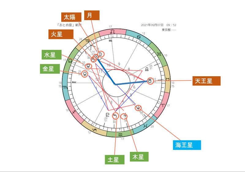 スクリーンショット 2021-09-06 月ー天王星120度