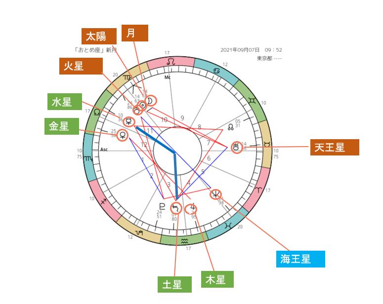 スクリーンショット 2021-09-06 水星ー土星120度