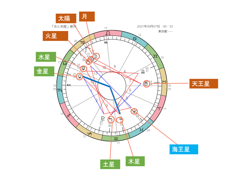 スクリーンショット 2021-09-06 金星ー木星120度
