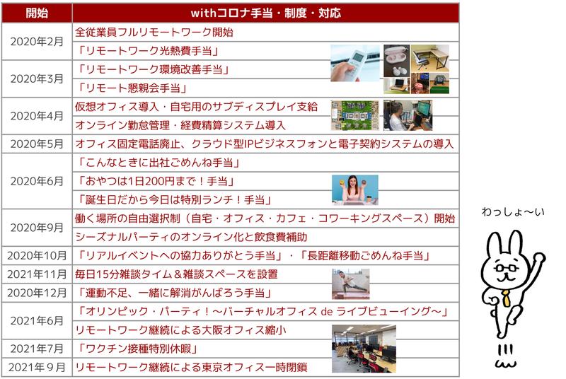 withコロナ手当・制度・対応