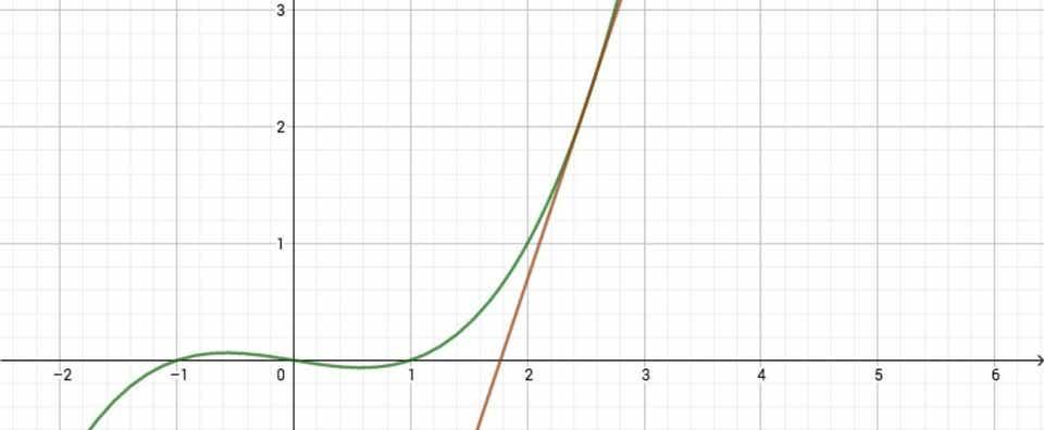 高次函数の導函数を極限を用いずに求める|押井汐|note