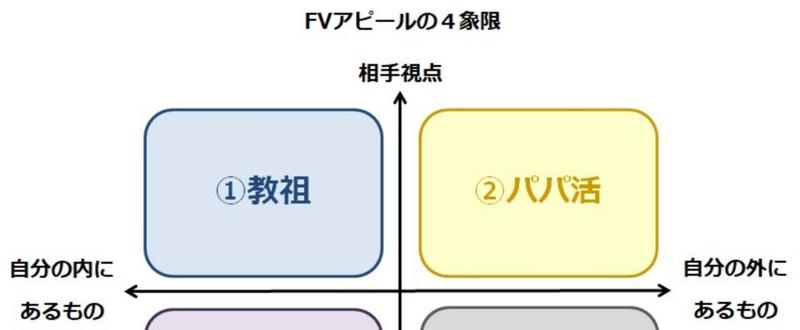 _画像1_FVアピールの4象限