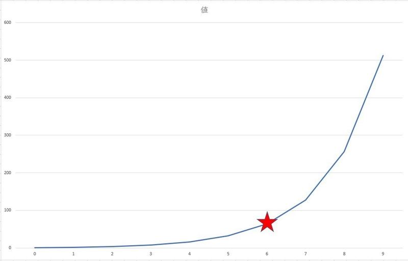 関数 は と 指数 的 指数関数的に減少(指数関数的減衰)や指数関数的に増加の意味や式は?【対数関数的や一次関数的にとは?】