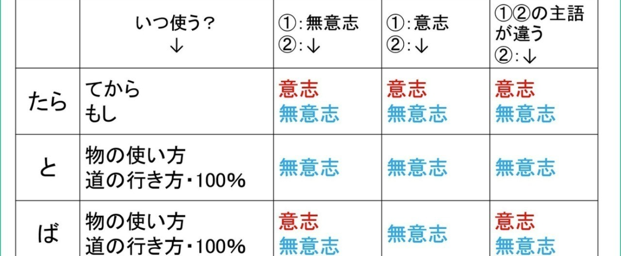 Screenshot-2018-5-15__初級___たら_と_ば_条件表現の違い__有料版_日本語教師のN1et_note