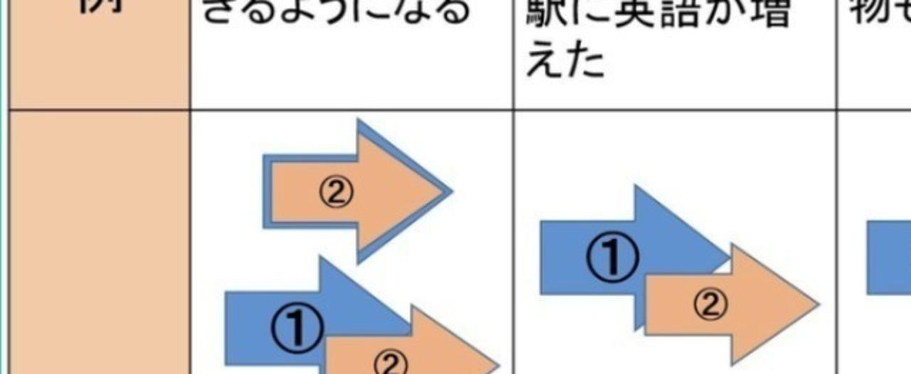 Screenshot-2018-5-15__文型__とともにN2_にしたがってN3_につれてN2_にともなってN2_におうじてN2__有料版_日本語教師のN1et_note