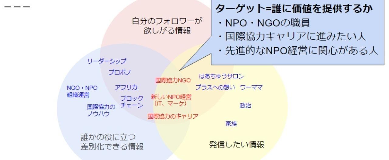 門田瑠衣子のSNS戦略___Google_スライド