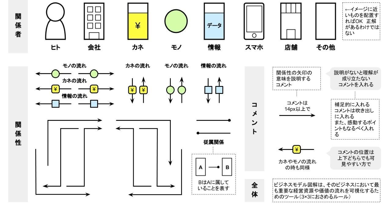 ビジネスモデル図解ツールキット_配布版__5_