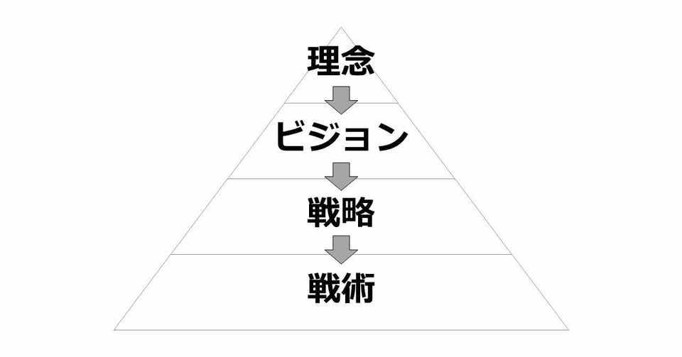 戦略」って何か説明できますか?|大坪 誠|Makoto Otsubo|note