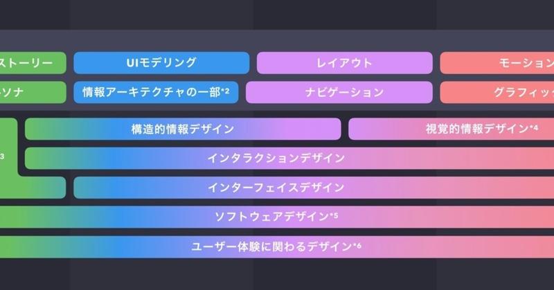 5段階モデル