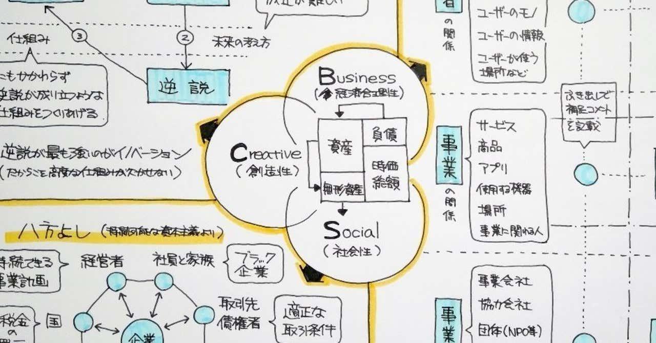 メモ_ビジネスモデル2