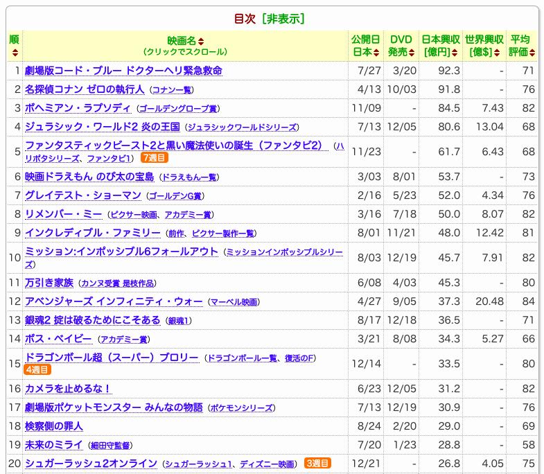 2018年日本、世界、中国映画興行ランキング振り返り。TOP20を見て ...