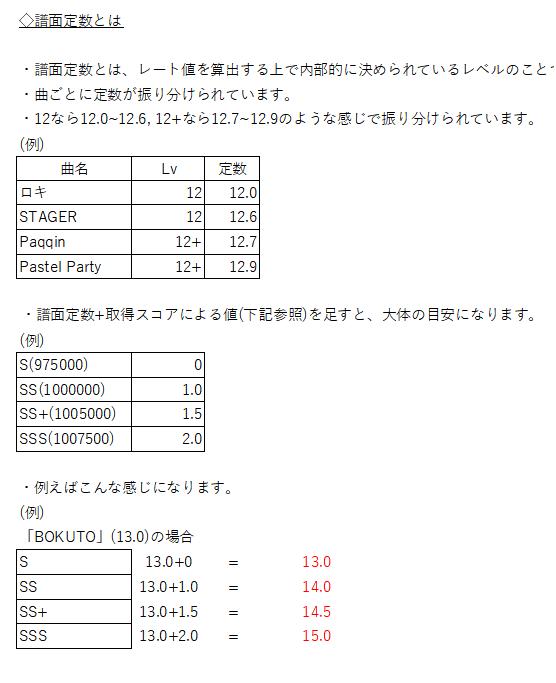 定数 チュウニズム 譜面