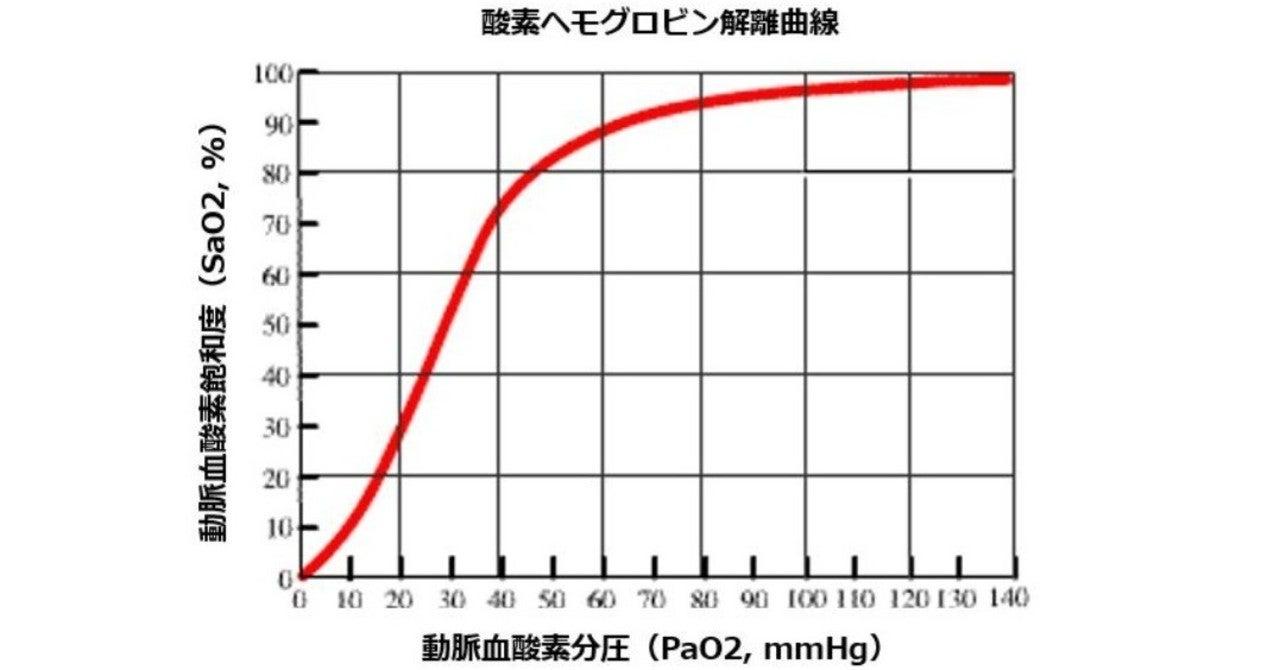 分 圧 酸素 動脈血